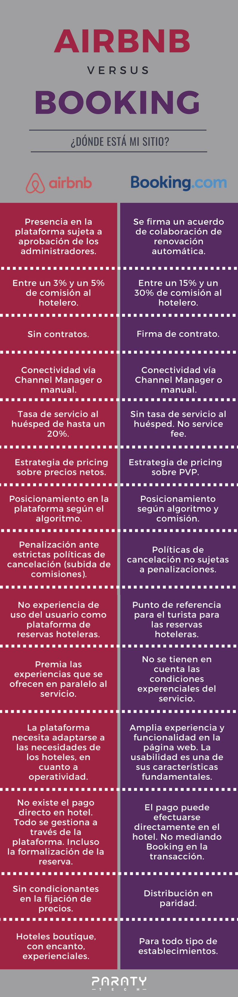 Infografía Airbnb vs Booking (2)
